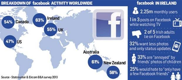 Irish are the biggest Facebook users in English-speaking world - Independent.ie