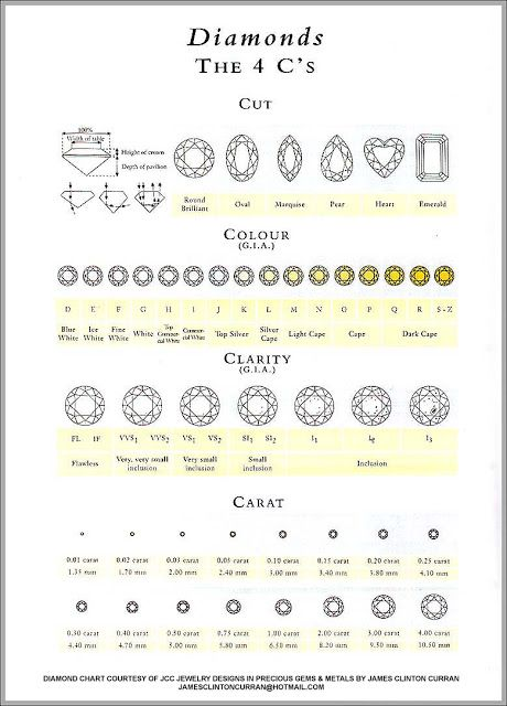 30 best Melo Pearl images on Pinterest Gemstones, Gems and Diamonds - diamond clarity chart