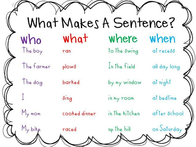 Teaching Writing Idea and Plans Week 1 Neat idea to help students determine what parts of a sentence are missing to develop complete sentences. Could also be used for idea development.