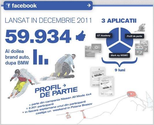 Facebook Nissan