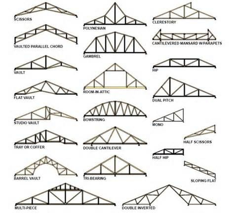 Roof Truss Types  Will Be Handy Reference For Creating An Attic Room