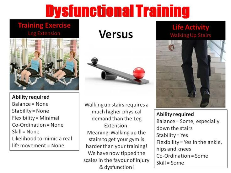 Effective Fitness Training For Sports, Injury Prevention & Quality Of Life