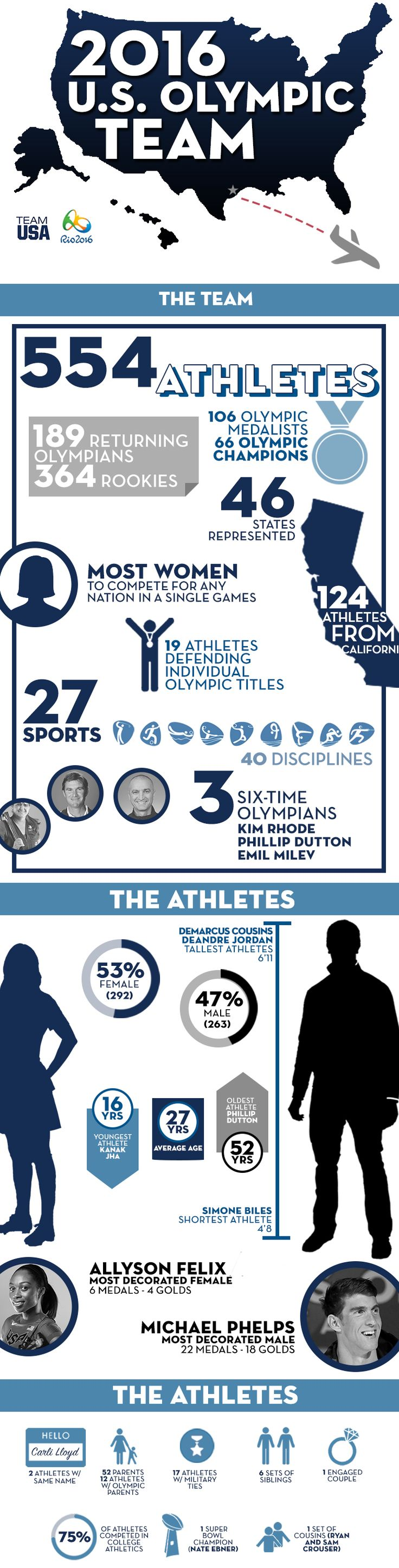 U.S. Olympic Committee Announces 554-Member 2016 U.S. Olympic Team! Infographic on age, height, geography, family ties, and other cool demographics on the US athletes competing in Rio.