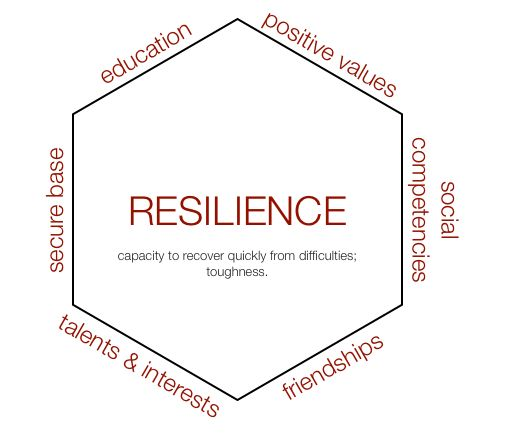 Teaching To Promote Resilience In Students Work It Out