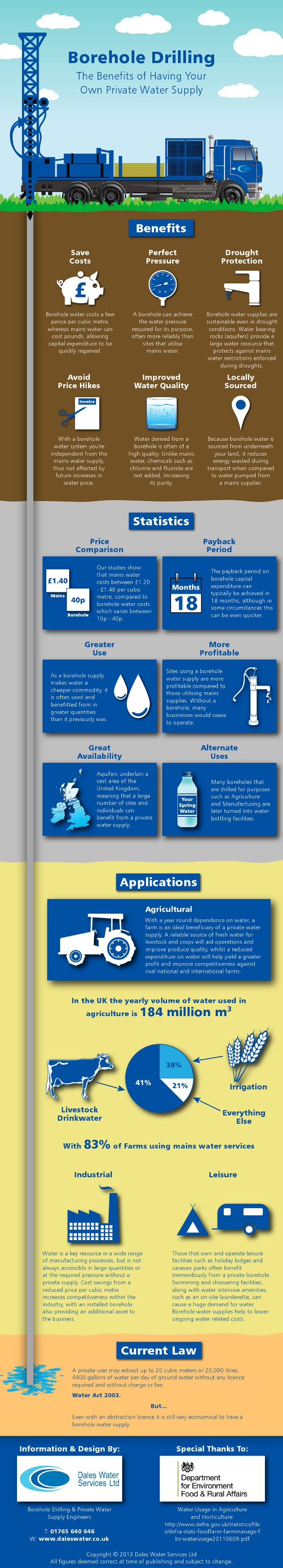 #INFOgraphic > Borehole Water Supply 101: Have you ever wondered about the benefits of taking your own water supply off mains and tapping into groundwater to power your business or home? This graphic outlines many of the benefits of utilising borehole water, the applications of it and the savings someone can make.how much you'd be... > http://infographicsmania.com/borehole-water-supply-101/