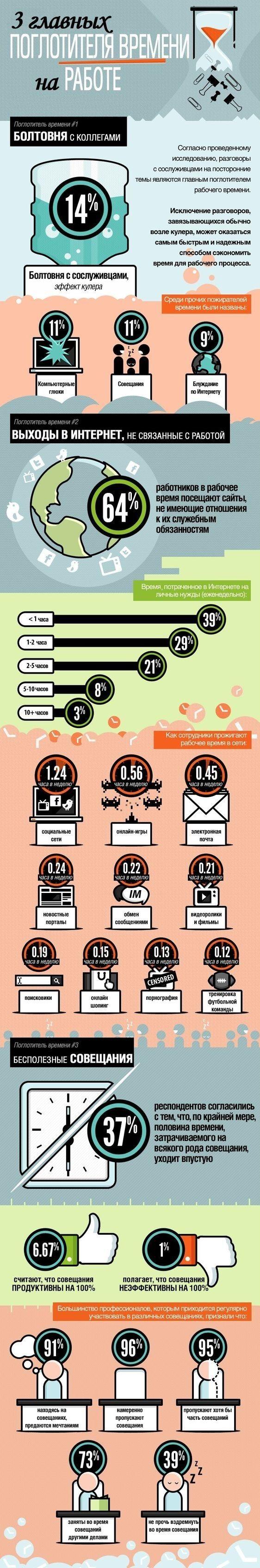 3 главных поглотителя времени на работе инфографика, поглотители времени, работа, длиннопост