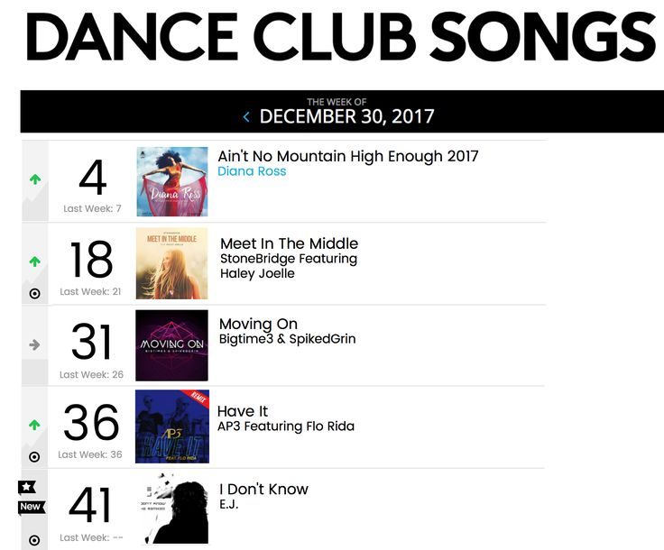 Awesome Christmas news - MEET IN THE MIDDLE up to #18 on Billboard Dance Club Songs and 4 remixes climbing! Thank you DJs for your awesome continued support! http://smarturl.it/MITMstores #stonebridge #haleyjoelle #MITM #stoneyboymusic #house #studio #remix
