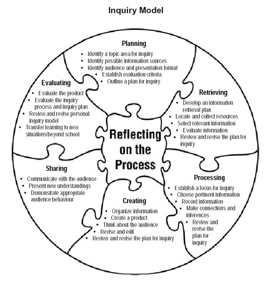 Reflective writing: About Gibbs reflective cycle
