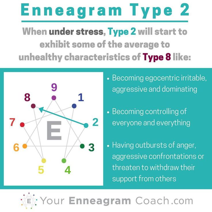 Enneagram #Type2 when you are under stress, you typically move towards and take on some of the average to unhealthy aspects of the Type 4 (see how the lines connect?). Learning this can be a major asset to your growth because you'll be more attuned to when you are struggling, extend yourself some grace (since in Christ there is no condemnation) and learn how to care for yourself towards the path of growth and liberation in the direction of growth (next series). #Enneagram