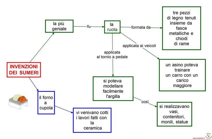 Mappa invenzioni dei Sumeri. Giada, 10 anni.