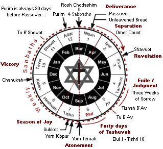 Introduction to the Jewish Calendar