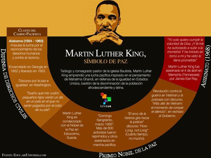 Martin Luther King el hombre que cambió la historia afroamericana en EE.UU. — Shorthand Social