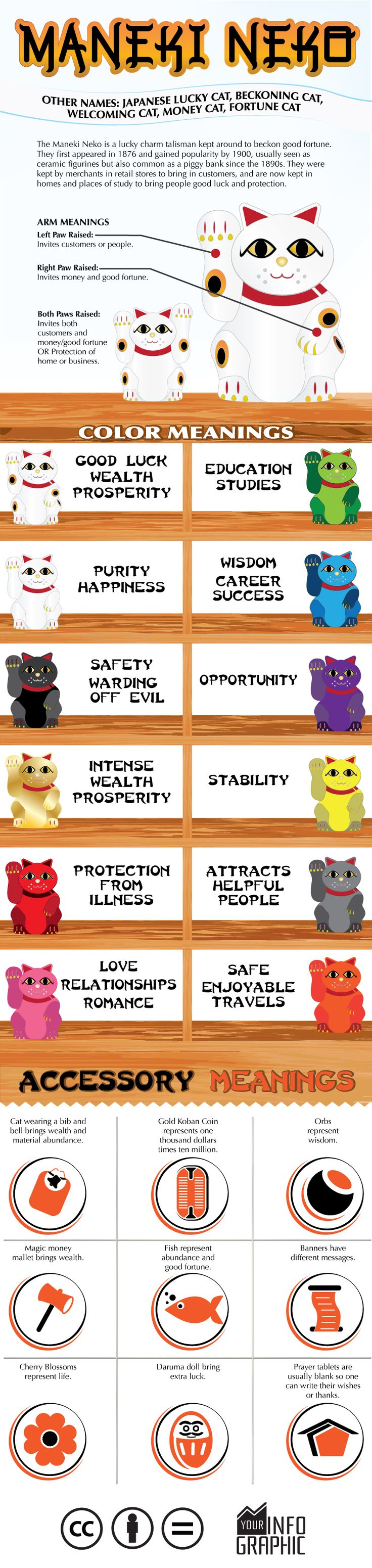 This infographic of Maneki Neko, Lucky Cat, shows the meanings of the lucky cat colors and accessories
