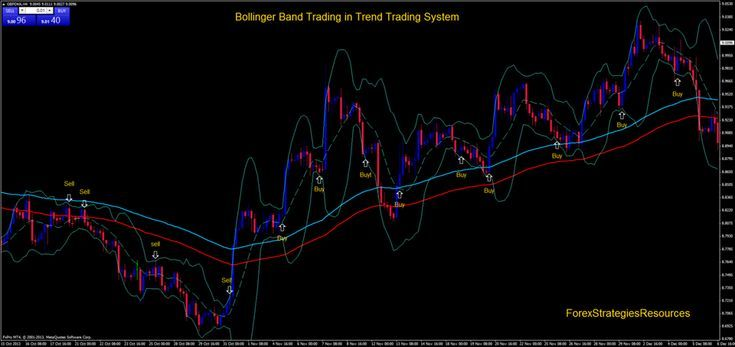 Bollinger Band Trading In Trend Trading System Forex Strategies