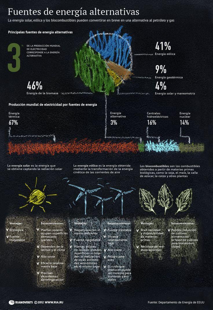 Fuentes de energía alternativas #infografia