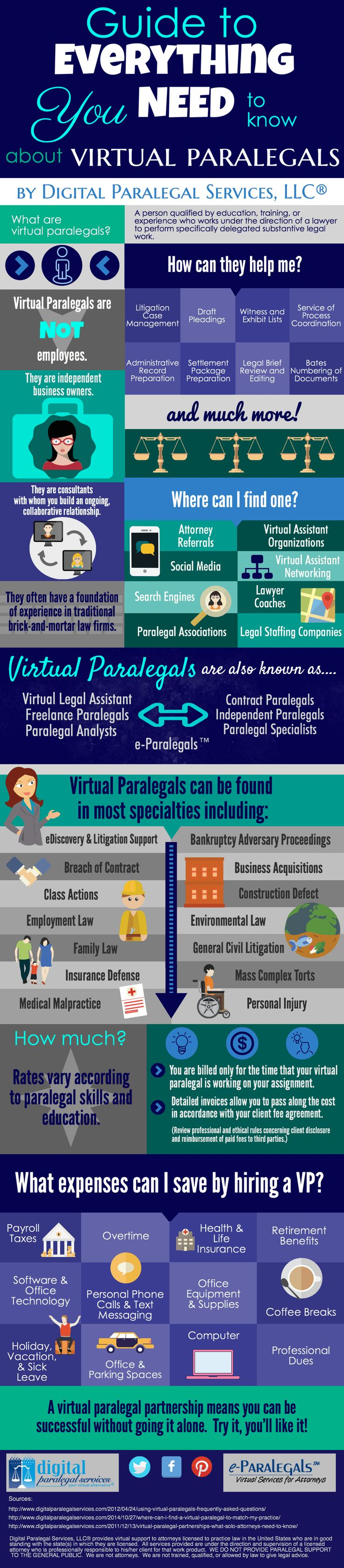 This infographic brought to you by Digital Paralegal Services, LLC® discusses some helpful information for attorneys about working with virtual paralegals.