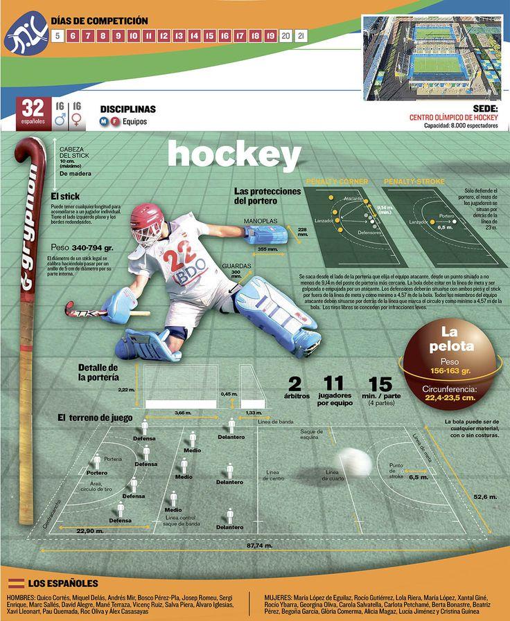 El Hockey hierba en las Olimpíadas de Río 2016. Las reglas básicas del hockey sobre césped, el calendario y toda la competición en mundodeportivo.com