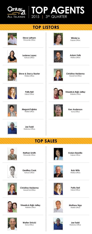 弊社センチュリー21オールアイランズ、第三四半期のトップリスターになりました! 3rd Quarter Top Agents (July-September) Congratulations to All 3rd Quarter Top Listing & Top Sales Agents! Got Top Listor!