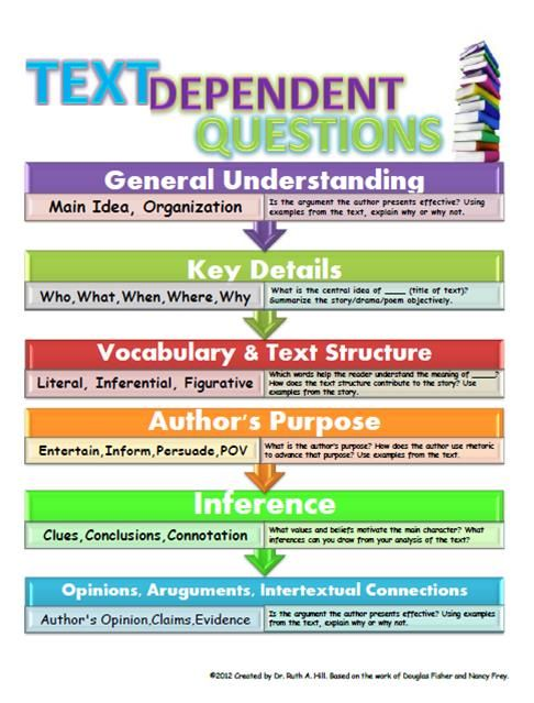 Text Dependent Questions                                                       …