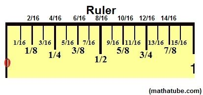 This may be the greatest thing I've ever pinned.  How to read a ruler.