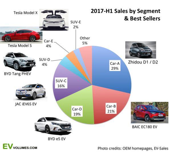 CHINA/Tesla -  The world's biggest amuto market just opened up. Sept. 2017