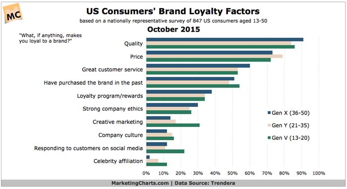 Why We Buy Top 10 Brand Loyalty Factors with US Consumers - profit and loss forms