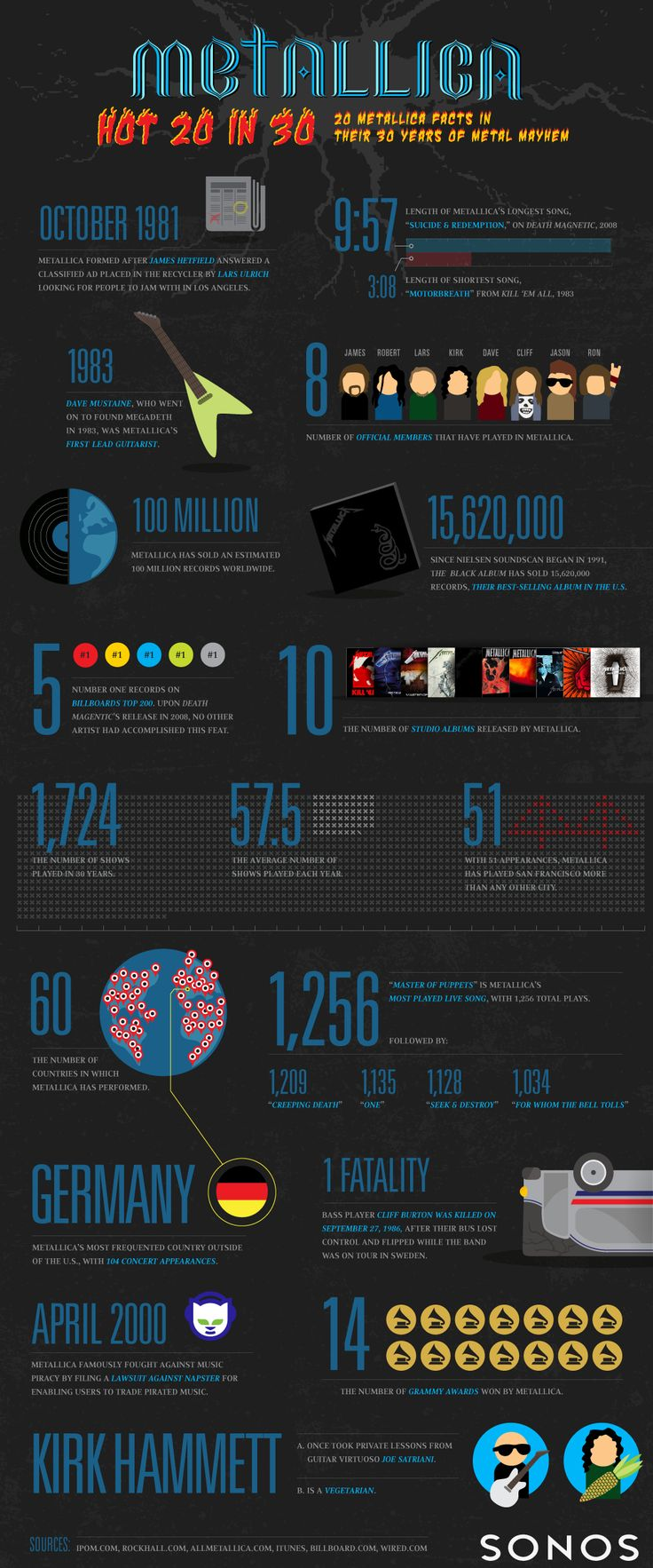 Metallica: 20 facts in 30 years