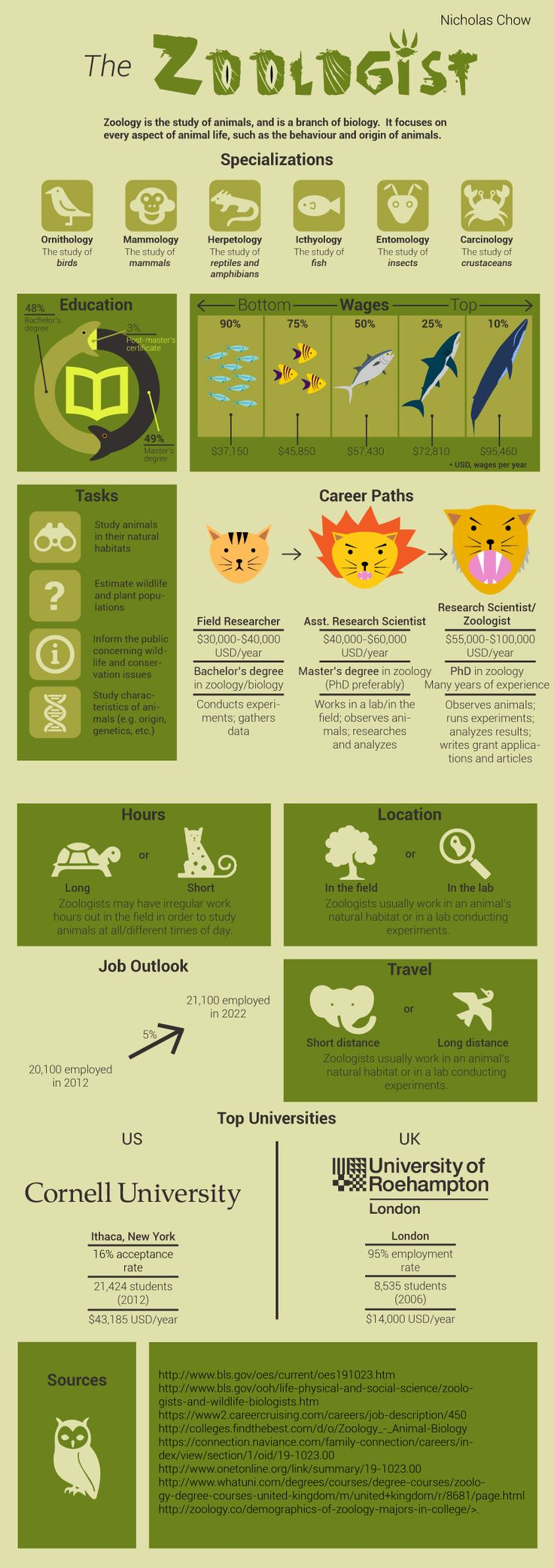Info on a career in zoology Zoologist career, Zoology