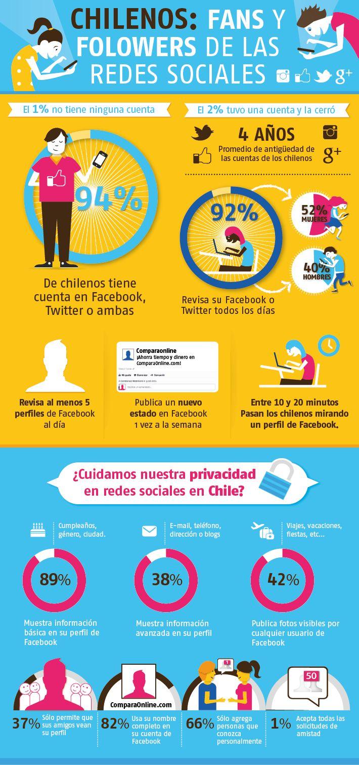 Redes Sociales en Chile - Trendigital / Comparaonline