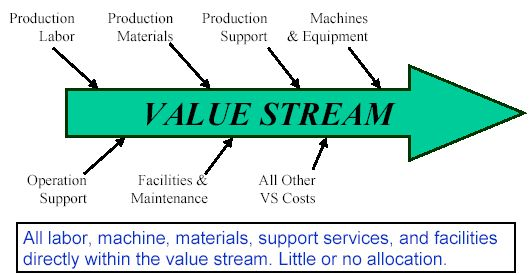 BMA Inc - The Lean Accounting Leaders - Costing By Value Stream