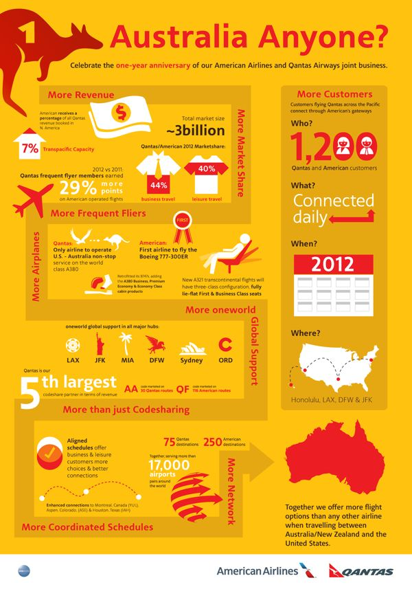 the 103 best images about airlines infographics on