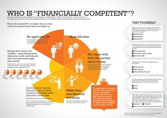 """Who is """"financially competent""""? Our survey results give some clues."""