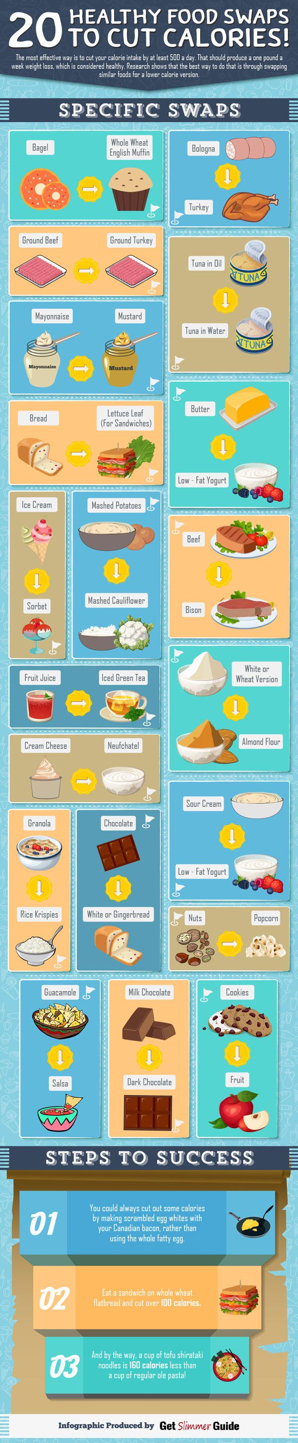 You can't expect to lose weight and keep it off without a strict diet. You can always cut calories by cutting out problematic foods. This infographic from Get Slimmer Guide covers 20 healthy food swaps to cut calories: