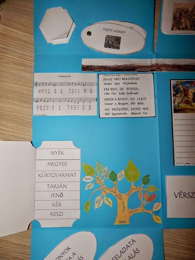 Honfoglalás lapbook | Marci fejlesztő és kreatív oldala | Bloglovin'
