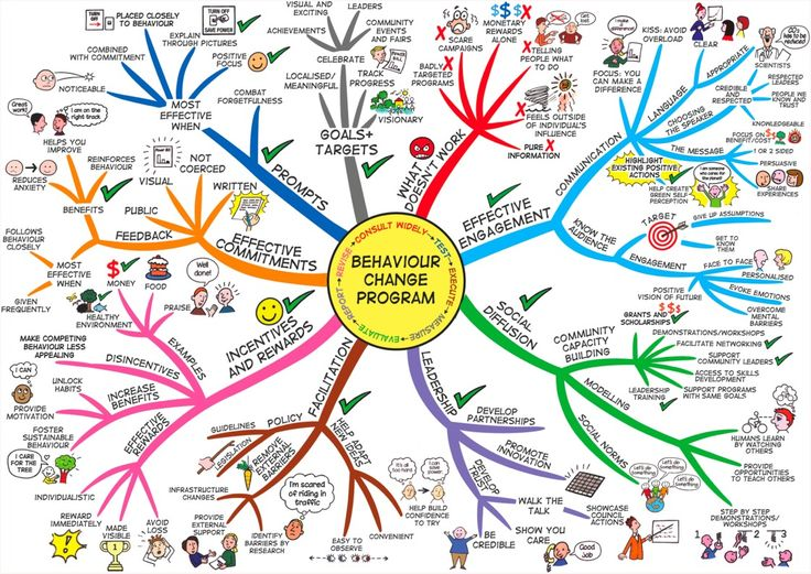 The Behaviour Change mind map will help you to assess and learn what works and what doesn't when changing behaviour. The Mind Map breaks down effective engagement and communication, community impact, leadership of self and others and incentives and rewards. In addition the mind map covers effective commitments, positive focus plus goal setting and targets. www.LearningFundamentals.com