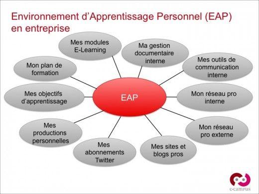 Environnement d'Apprentissage Personnel : les 10 éléments d'un EAP en entreprise