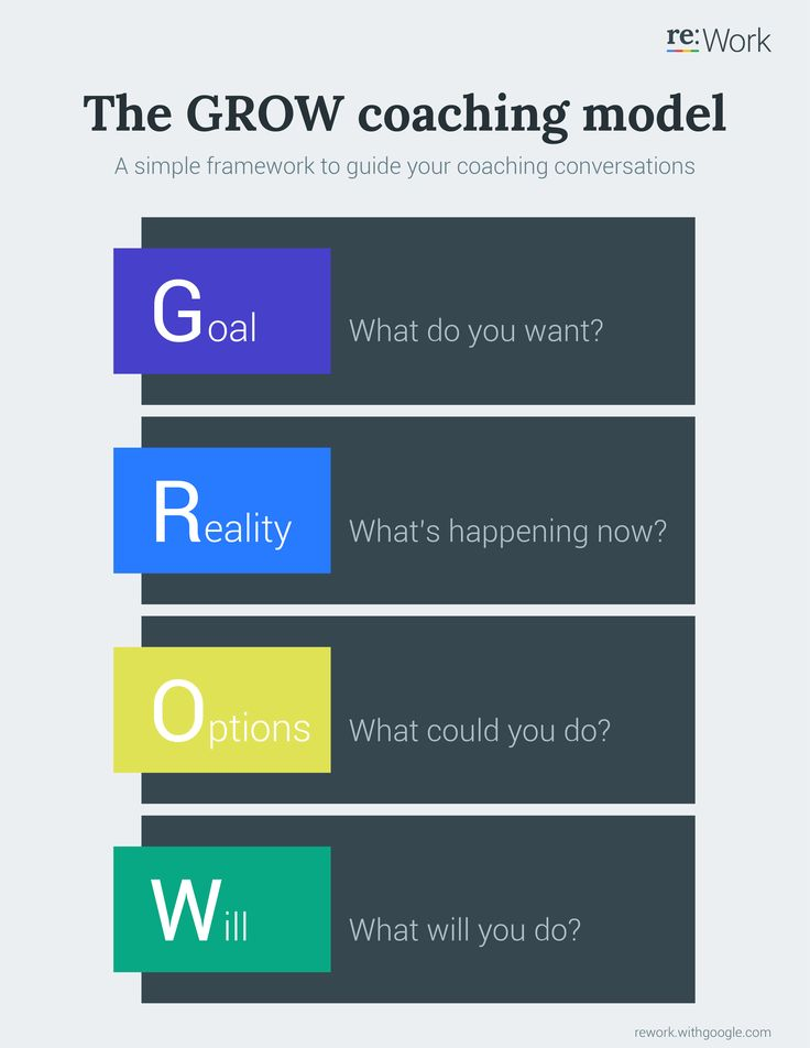 GROW coaching model