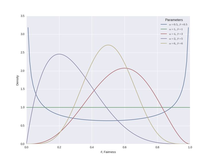 Bayesian Inference of a Binomial Proportion - The Analytical Approach - QuantStart