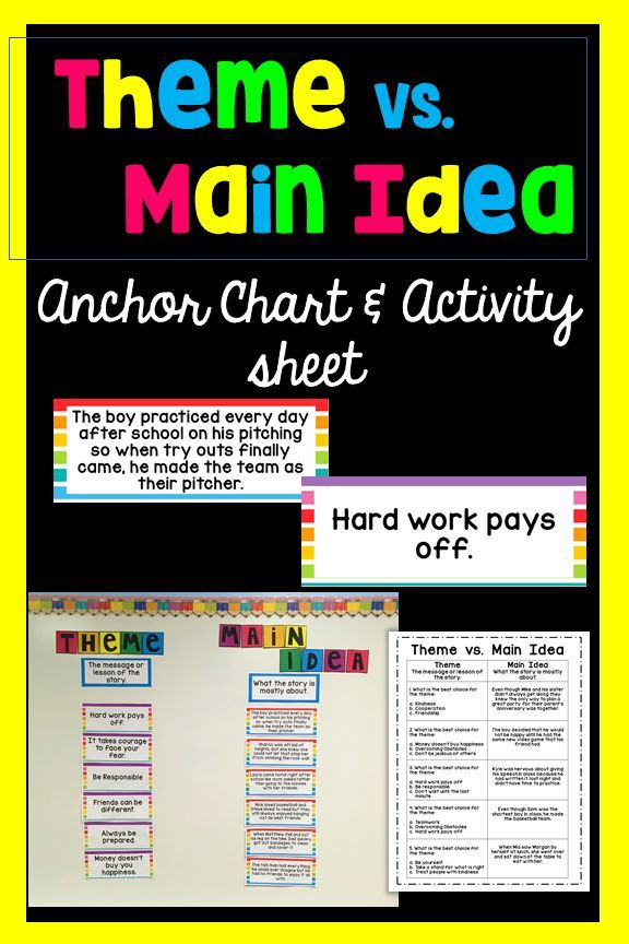 This Great Set Is The Perfect Activity For Helping Students Understand The Difference Between Theme And Main Ide Anchor Charts Main Idea Anchor Chart Main Idea
