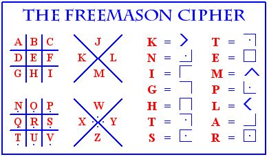 Secret Codes For Writing | Freemason code uses symbols to represent the letters of the alphabet ...