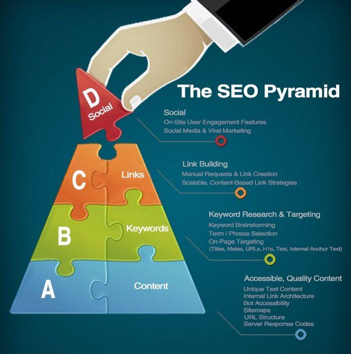 SEO Pyramid http://mandurahseo.com