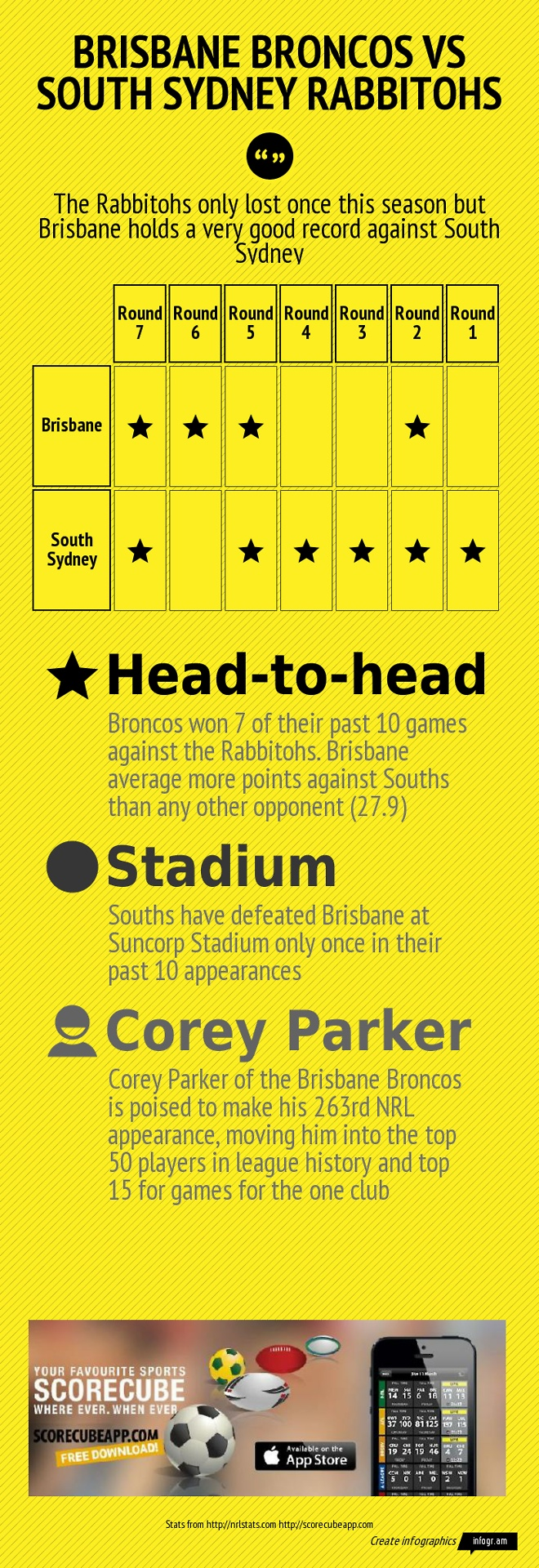Preview of the Brisbane Broncos vs South Sydney Rabbitohs NRL - National Rugby League game tomorrow May 3, 2013.  Download the ScoreCube App to be updated on all the NRL games. Scores, stats and locals schedule available of the ScoreCube App. http://scorecubeapp.com/  Download the app here: itunes download link  Follow us on Twitter: @scorecubeapp  We are also on Facebook:  https://www.facebook.com/scorecube