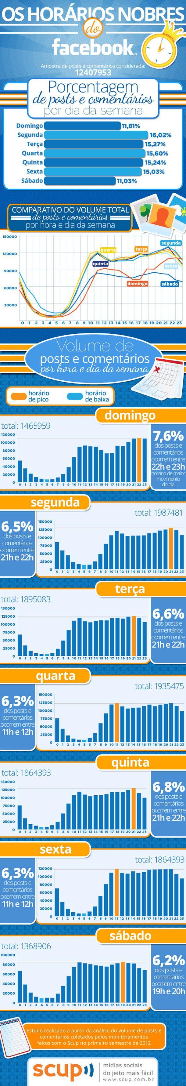 Os horários nobres do Facebook: muitos se perguntam qual é o melhor horário para fazer uma publicação no facebook, isso varia muito do conteúdo da publicação e também do seu público, mas temos que considerar os horários de melhor pico na rede social.A Scup trouxe um infográfico bem interessante com alguns dados importantes para publicações no facebook.