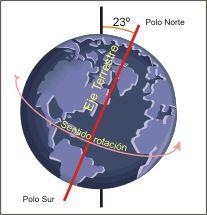 ... Movimientos de la Tierra: Rotación y Traslación terrestre.