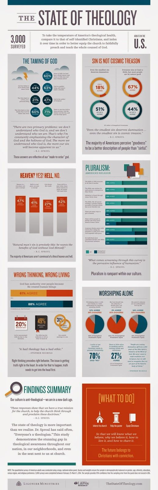 Theology Infographic