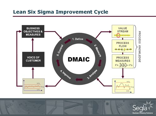Lean Process Improvement Methodology | ... key steps when using the DMAIC process improvement methodologies are