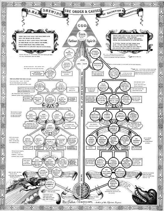 Here is John Bunyan's A Map Shewing The Order and Causes of Salvation and Damnation. It is more info than graphic and is quite dense.