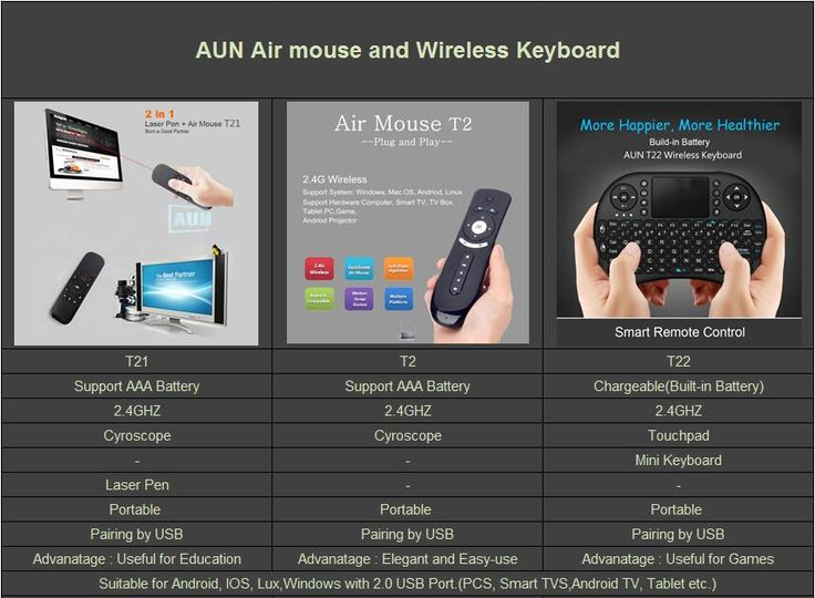 The Comparison of AUN Air Mouse T21, AUN Air Mouse T2 and AUN Wireless Keyboard T22.