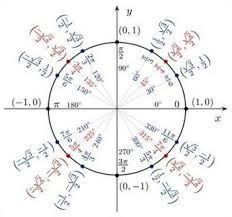 Image result for trigonometria