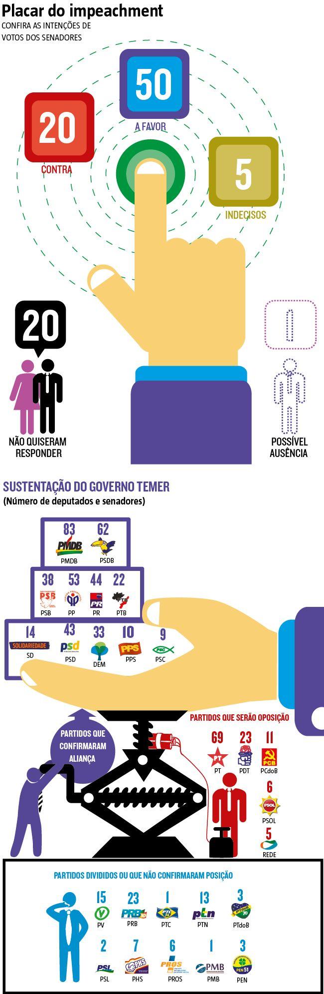 A dois dias da votação em plenário do parecer do pelo impeachment de Dilma Rousseff, governistas já preveem grande dificuldade para barrar o processo no Senado. Se a maioria simples dos presentes na Casa ratificar a decisão da comissão, que na última sexta aprovou por 15 votos a 5 o relatório, a presidente será afastada temporariamente por 180 dias. (09/05/2016) #Impeachment #Política #Dilma #Infográfico #Infografia #HojeEmDia